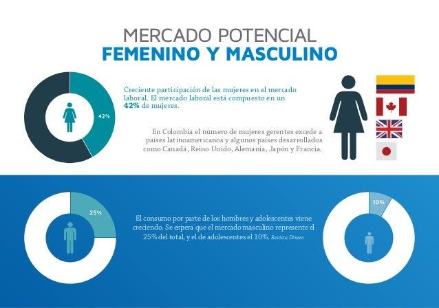 MERCADO POTENCIAL FEMENINO Y MASCULINO Creciente participación de las mujeres en el mercado laboral. El mercado laboral es...