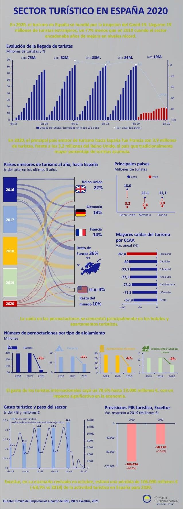 2016 2017 2018 2019 2020 Reino Unido 22% Alemania 14% Francia 14% Resto de Europa 36% EEUU 4% Resto del mundo 10% Países e...