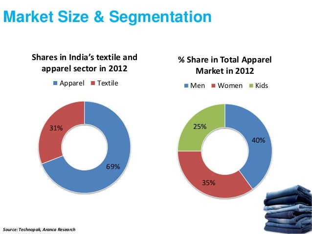 Sectoral analysis apparel industry