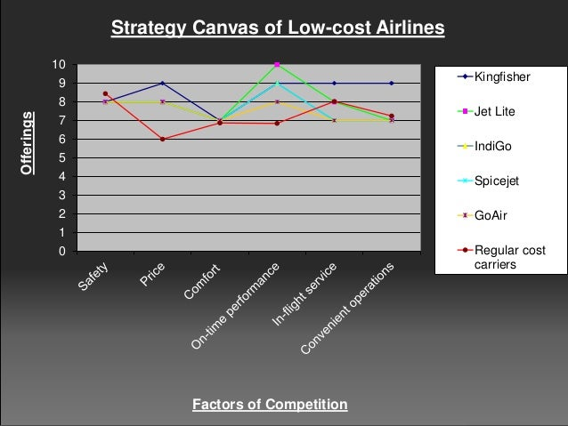 Factors that influence strategy southeastern jet