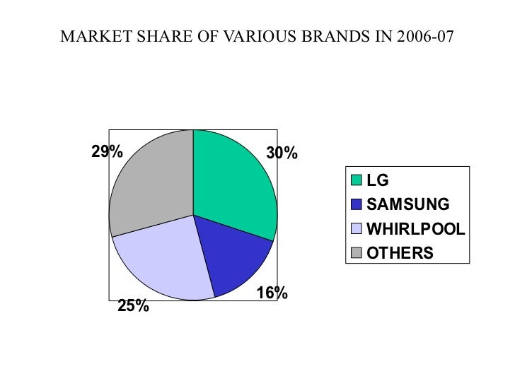 marketing strategies of lg refrigerators Lg company profile - swot analysis: lg corp lost its fourth place ranking within major appliances to midea group in 2016 and in the face of a marketing and distribution strategies a detailed swot analysis of lg corp provides strategic intelligence on.