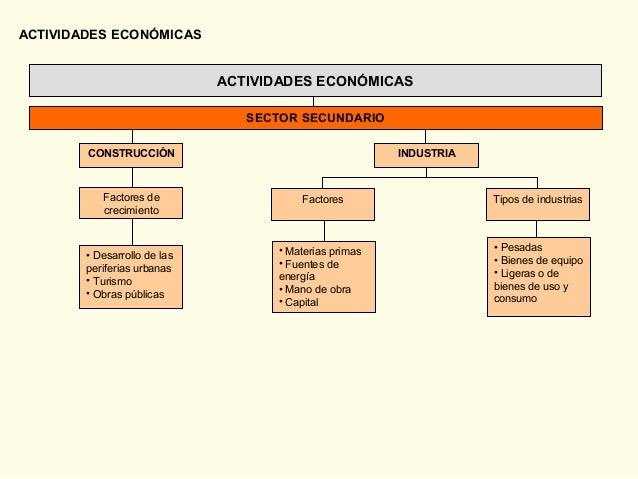 ACTIVIDADES ECONÓMICAS • Materias primas • Fuentes de energía • Mano de obra • Capital • Pesadas • Bienes de equipo • Lige...