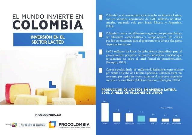 INVERSIÓN EN EL SECTOR LÁCTEO PRODUCCIÓN DE LÁCTEOS EN AMÉRICA LATINA, 2015, A MILES DE MILLONES DE LITROS Colombia es el ...