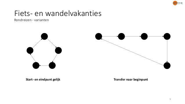 Fiets- en wandelvakanties Rondreizen - varianten Start- en eindpunt gelijk Transfer naar beginpunt 9