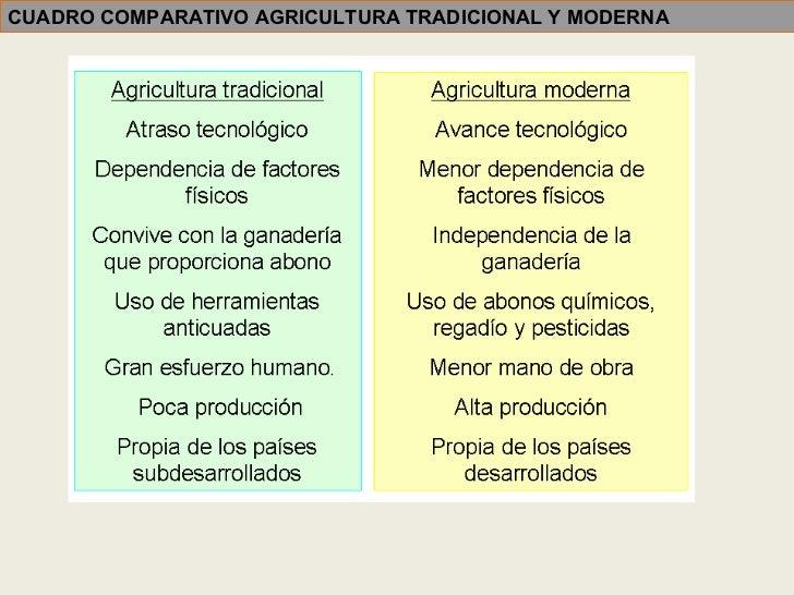 Sector primario1 for Oficina tradicional y moderna