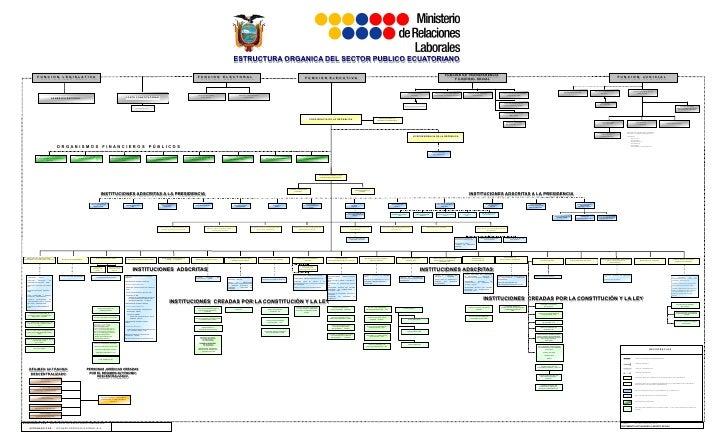 ESTRUCTURA ORGANICA DEL SECTOR PUBLICO ECUATORIANO                                                                        ...