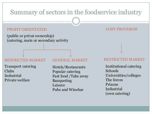 Sectors Of Food Service Industry