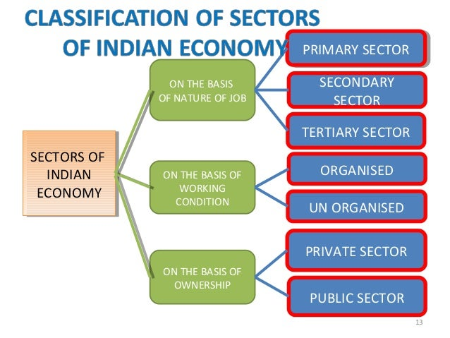importance of primary sector in indian economy Table 22 share of primary sector in gdp and employment  tertiary sector is  not playing any significant role in the development of indian economy do you.