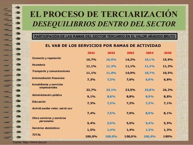 EL VAB DE LOS SERVICIOS POR RAMAS DE ACTIVIDAD 2001 2002 2003 2004 2005 Comercio y reparación 16,7% 16,6% 16,2% 16,1% 15,9...