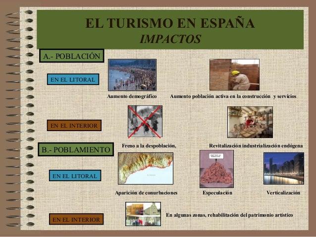 EL TURISMO EN ESPAÑA IMPACTOS A.- POBLACIÓN EN EL LITORAL EN EL INTERIOR Freno a la despoblación, Revitalización industria...