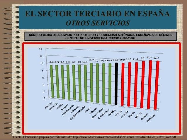 EL SECTOR TERCIARIO EN ESPAÑA OTROS SERVICIOS Fuente: Elaboración propia a partir de datos de: http://www.educacion.es/mec...