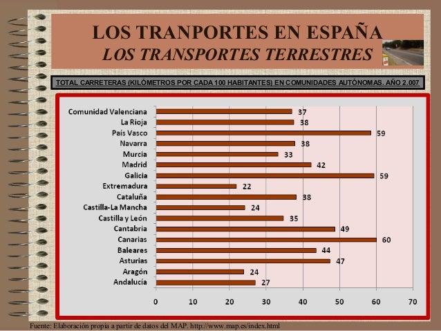 Fuente: Elaboración propia a partir de datos del MAP. http://www.map.es/index.html TOTAL CARRETERAS (KILÓMETROS POR CADA 1...
