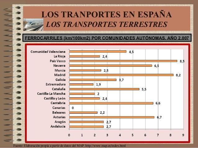 Fuente: Elaboración propia a partir de datos del MAP. http://www.map.es/index.html FERROCARRILES (km/100km2) POR COMUNIDAD...