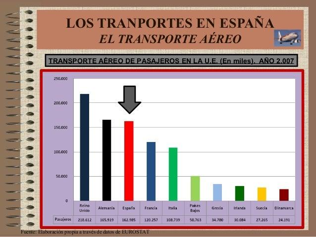 TRANSPORTE AÉREO DE PASAJEROS EN LA U.E. (En miles). AÑO 2.007 Fuente: Elaboración propia a través de datos de EUROSTAT LO...