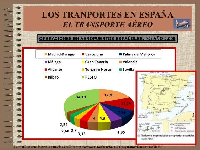 OPERACIONES EN AEROPUERTOS ESPAÑOLES. (%) AÑO 2.008 Fuente: Elaboración propia a través de AENA http://www.aena.es/csee/Sa...