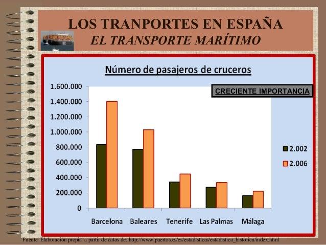 Fuente: Elaboración propia a partir de datos de: http://www.puertos.es/es/estadisticas/estadistica_historica/index.html LO...