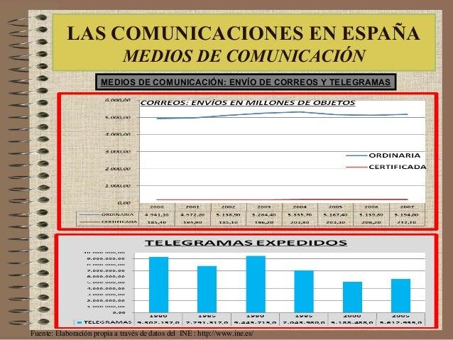 LAS COMUNICACIONES EN ESPAÑA MEDIOS DE COMUNICACIÓN MEDIOS DE COMUNICACIÓN: ENVÍO DE CORREOS Y TELEGRAMAS Fuente: Elaborac...