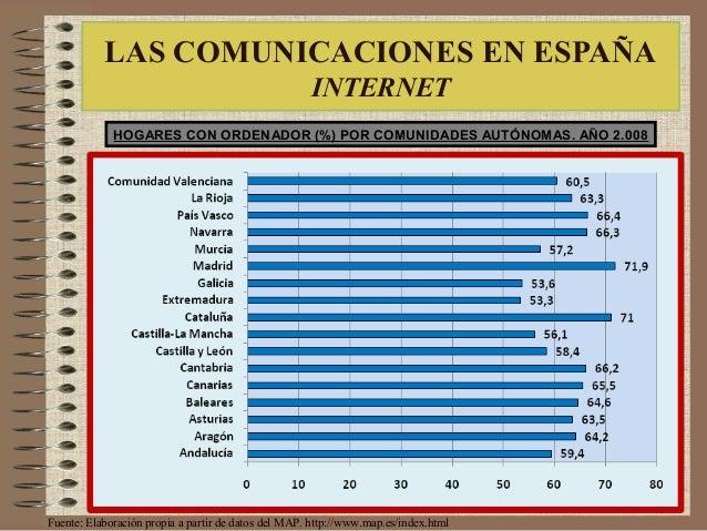 Fuente: Elaboración propia a partir de datos del MAP. http://www.map.es/index.html HOGARES CON ORDENADOR (%) POR COMUNIDAD...