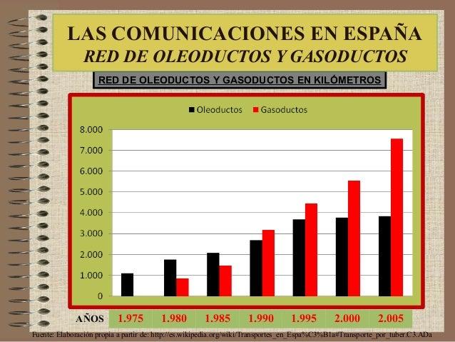 1.975 1.980 1.985 1.990 1.995 2.000 2.005 RED DE OLEODUCTOS Y GASODUCTOS EN KILÓMETROS AÑOS Fuente: Elaboración propia a p...