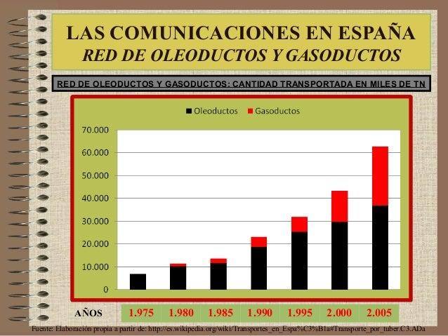 RED DE OLEODUCTOS Y GASODUCTOS: CANTIDAD TRANSPORTADA EN MILES DE TN Fuente: Elaboración propia a partir de: http://es.wik...