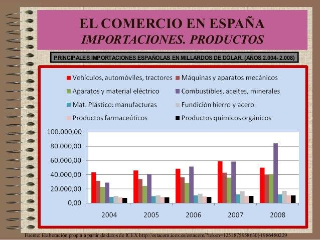 PRINCIPALES IMPORTACIONES ESPAÑOLAS EN MILLARDOS DE DÓLAR. (AÑOS 2.004- 2.008) Fuente: Elaboración propia a partir de dato...