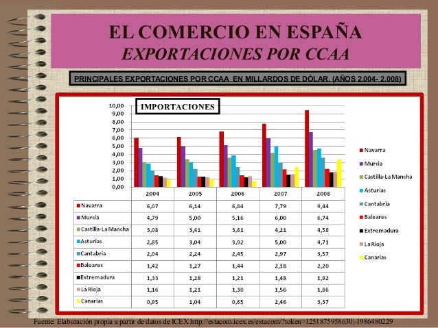 PRINCIPALES EXPORTACIONES POR CCAA EN MILLARDOS DE DÓLAR. (AÑOS 2.004- 2.008) Fuente: Elaboración propia a partir de datos...