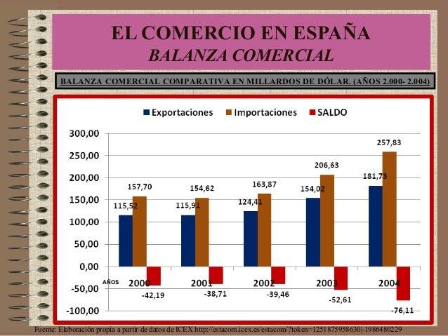 BALANZA COMERCIAL COMPARATIVA EN MILLARDOS DE DÓLAR. (AÑOS 2.000- 2.004) Fuente: Elaboración propia a partir de datos de I...