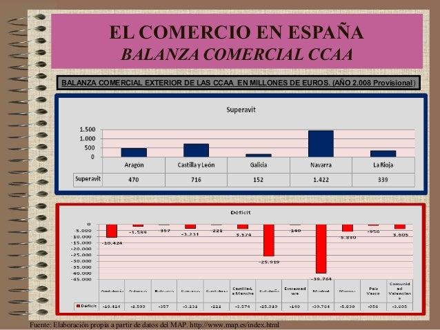 BALANZA COMERCIAL EXTERIOR DE LAS CCAA EN MILLONES DE EUROS. (AÑO 2.008 Provisional) Fuente: Elaboración propia a partir d...