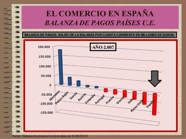 EL COMERCIO EN ESPAÑA BALANZA DE PAGOS PAÍSES U.E. BALANZA DE PAGOS. SALDO DE LA BALANZA POR CUENTA CORRIENTE EN MILLONES ...