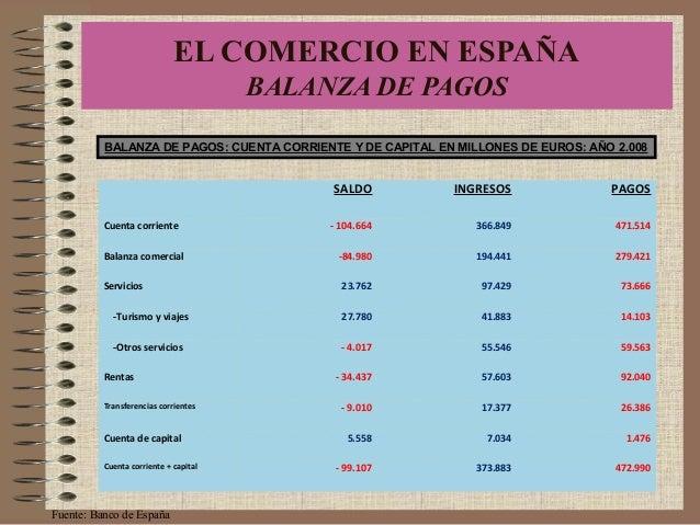 SALDO INGRESOS PAGOS Cuenta corriente - 104.664 366.849 471.514 Balanza comercial -84.980 194.441 279.421 Servicios 23.762...