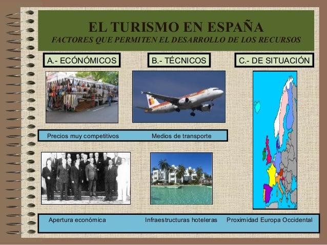 EL TURISMO EN ESPAÑA FACTORES QUE PERMITEN EL DESARROLLO DE LOS RECURSOS A.- ECÓNÓMICOS Precios muy competitivos Medios de...