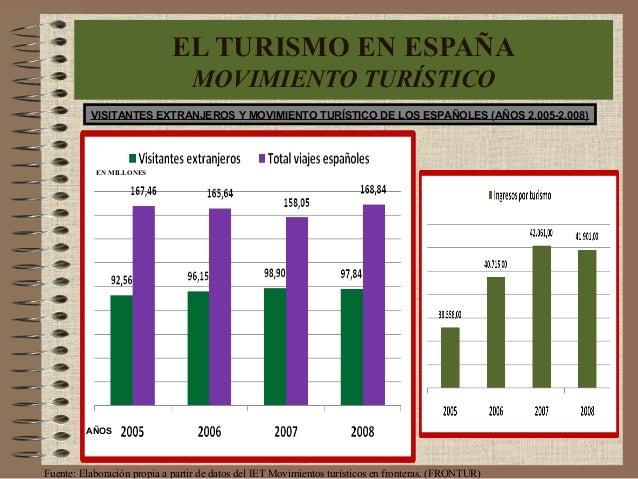 VISITANTES EXTRANJEROS Y MOVIMIENTO TURÍSTICO DE LOS ESPAÑOLES (AÑOS 2.005-2.008) EN MILLONES EL TURISMO EN ESPAÑA MOVIMIE...
