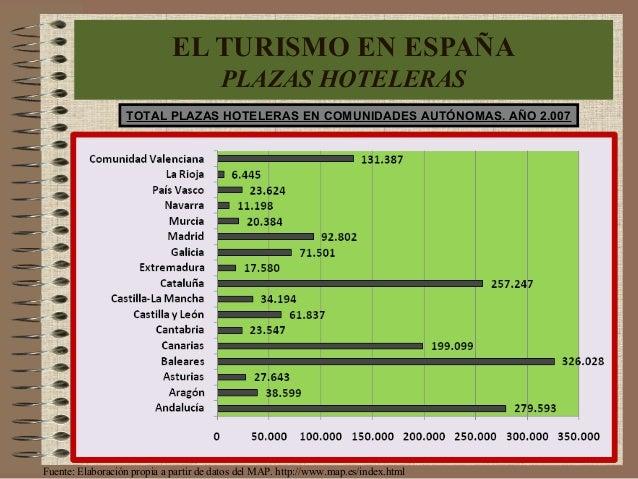 TOTAL PLAZAS HOTELERAS EN COMUNIDADES AUTÓNOMAS. AÑO 2.007 Fuente: Elaboración propia a partir de datos del MAP. http://ww...