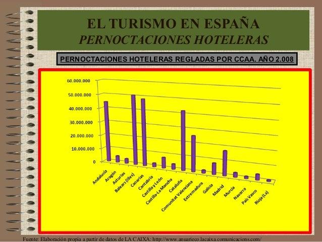 PERNOCTACIONES HOTELERAS REGLADAS POR CCAA. AÑO 2.008 Fuente: Elaboración propia a partir de datos de LA CAIXA: http://www...