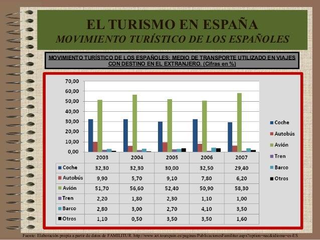 MOVIMIENTO TURÍSTICO DE LOS ESPAÑOLES: MEDIO DE TRANSPORTE UTILIZADO EN VIAJES CON DESTINO EN EL EXTRANJERO. (Cifras en %)...