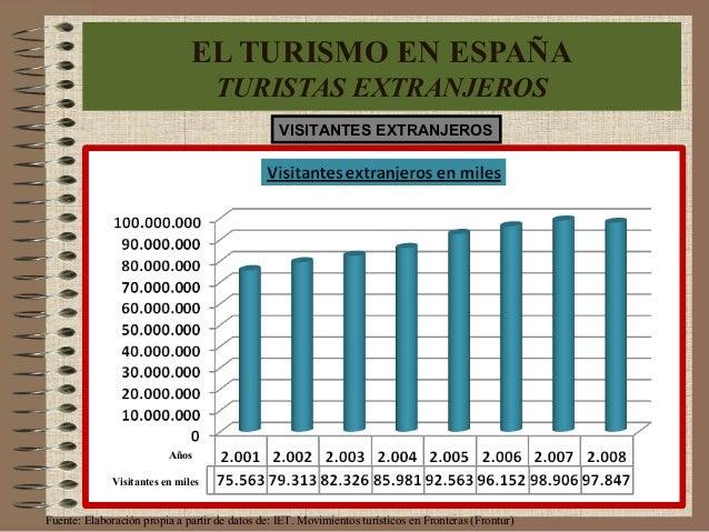 Años Visitantes en miles EL TURISMO EN ESPAÑA TURISTAS EXTRANJEROS Fuente: Elaboración propia a partir de datos de: IET. M...