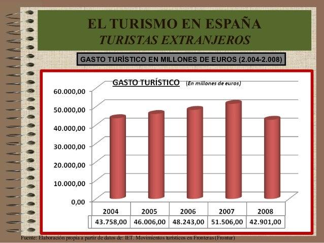 GASTO TURÍSTICO EN MILLONES DE EUROS (2.004-2.008) EL TURISMO EN ESPAÑA TURISTAS EXTRANJEROS Fuente: Elaboración propia a ...