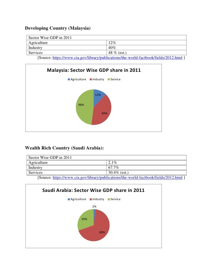 Sector wise GDP Contribution in Bangladesh & different