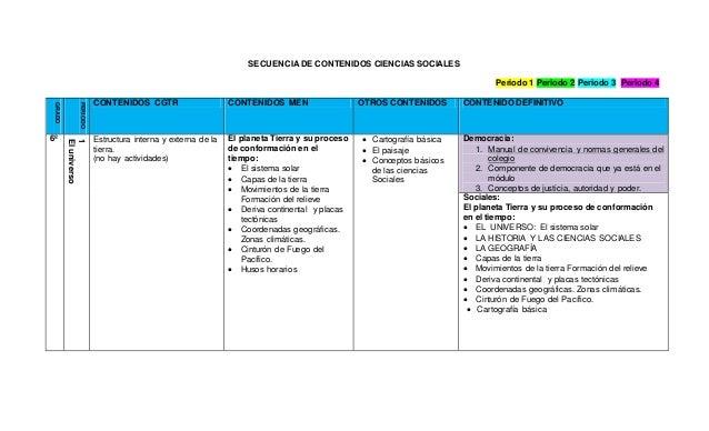 SECUENCIA DE CONTENIDOS CIENCIAS SOCIALES Periodo 1 Periodo 2 Periodo 3 Periodo 4 GRADO PERIODO CONTENIDOS CGTR CONTENIDOS...