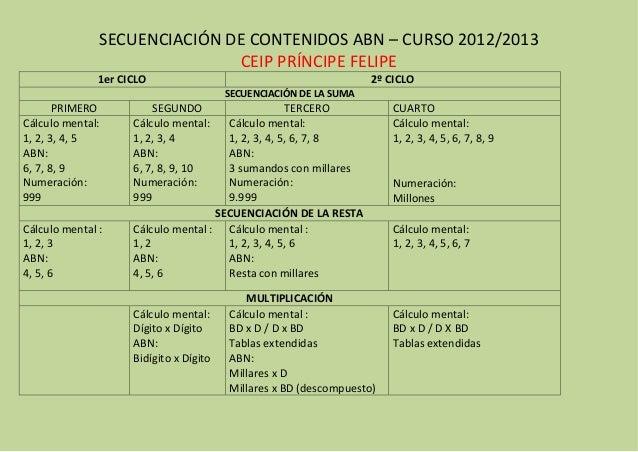 SECUENCIACIÓN DE CONTENIDOS ABN – CURSO 2012/2013                              CEIP PRÍNCIPE FELIPE               1er CICL...