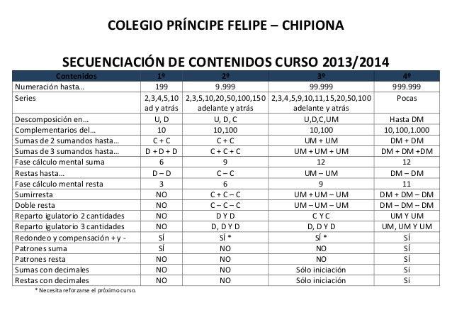 COLEGIO PRÍNCIPE FELIPE – CHIPIONA SECUENCIACIÓN DE CONTENIDOS CURSO 2013/2014 Contenidos 1º 2º 3º 4º Numeración hasta… 19...