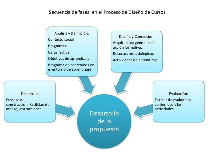 Secuencia de fases en el Proceso de Diseño de Cursos                             Análisis y Definición:                   ...