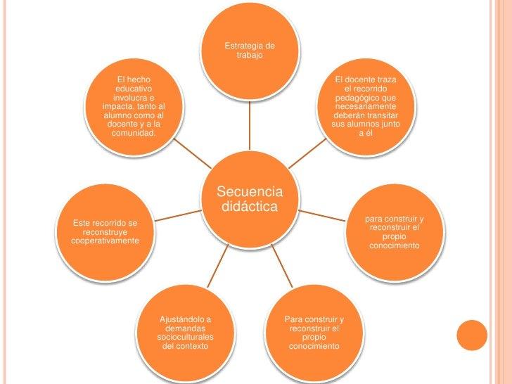 Secuencia didáctica Slide 2