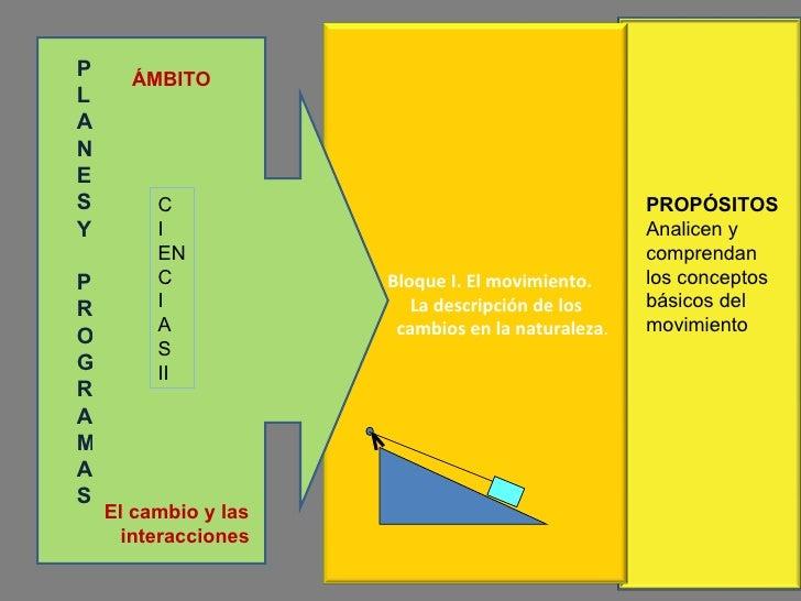 P LANES Y PROGRAMAS C I EN C I A S II ÁMBITO El cambio y las  interacciones PROPÓSITOS  Analicen y comprendan los concepto...