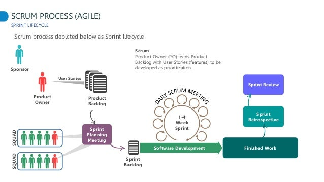Secure agile sdlc bsides 14 2017 raphael denipotti for Sdlc vs scrum
