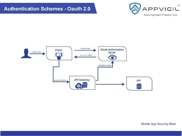 Mobile App Security Meet Authentication Schemes - Oauth 2.0