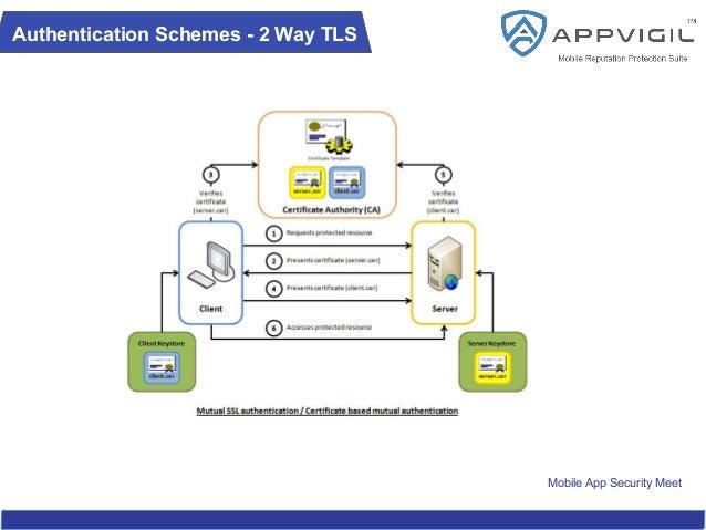 Mobile App Security Meet Authentication Schemes - 2 Way TLS