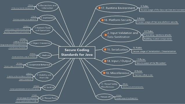 cert c secure coding standard pdf