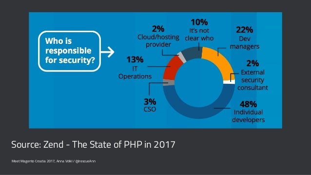 Source: Zend - The State of PHP in 2017 Meet Magento Croatia 2017, Anna Völkl / @rescueAnn