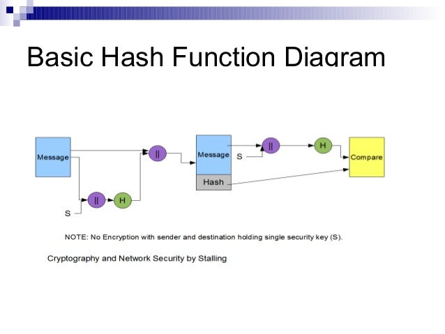 """hash functions and authentication applications essay This set of cryptography multiple choice questions & answers (mcqs) focuses on """"hash functions and its applications"""" 1 when a hash function is used to provide message authentication, the hash function value is referred to as."""